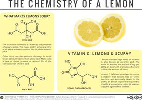Sourness & Scurvy – The Chemistry of a Lemon