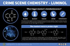 Crime Scene Chemistry – Luminol, Blood & Horseradish