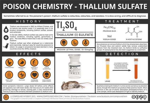 The Chemistry of Poisons – Thallium, 'The Poisoner's Poison'