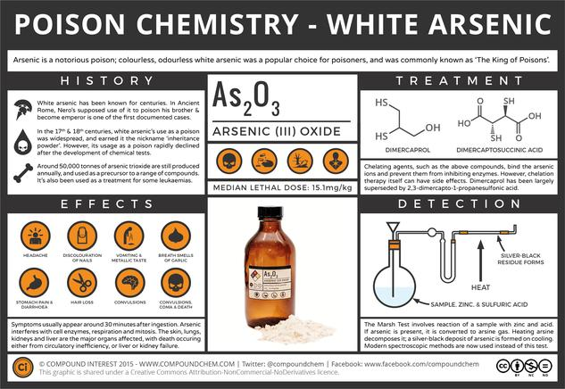 The Chemistry of Poisons – White Arsenic