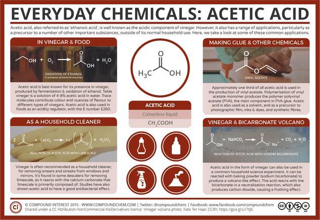 Everyday Chemicals: Acetic Acid – Vinegar & Volcanoes