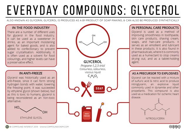 Food, Cosmetics & Explosives – The Versatility of Glycerol