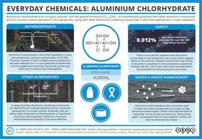 Everyday Compounds – Aluminium Chlorohydrate