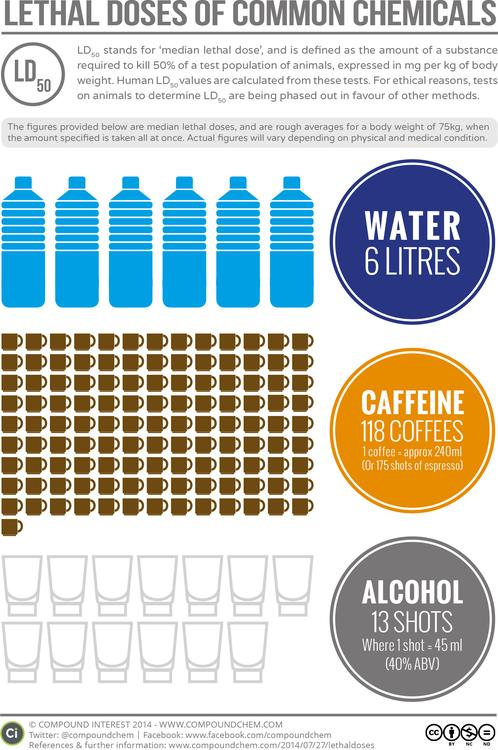 Lethal Doses of Water, Caffeine and Alcohol