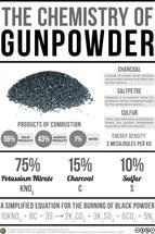 The Chemistry of Gunpowder