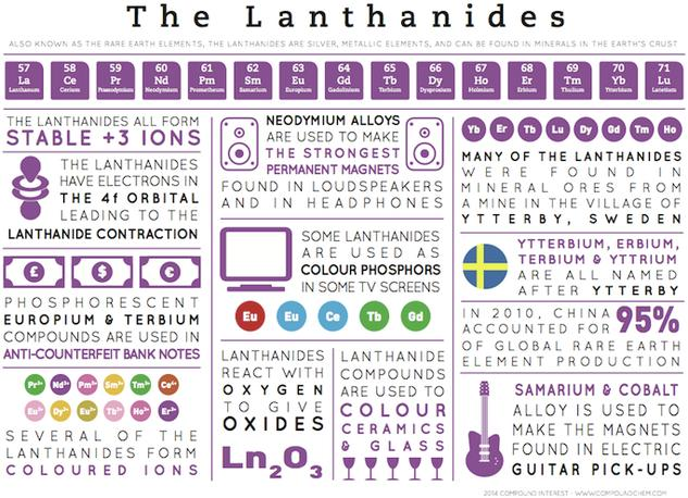 The Lanthanides - Element Infographics