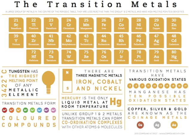 Transition Metals - Element Infographics