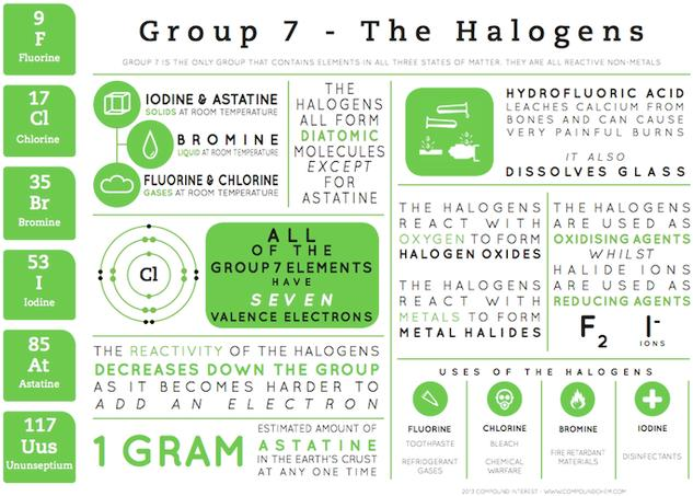 Group 7 Elements - Element Infographics