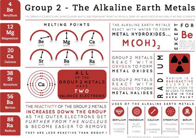 Group 2 Elements - Element Infographics