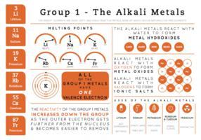 Group 1 Elements - Element Infographics