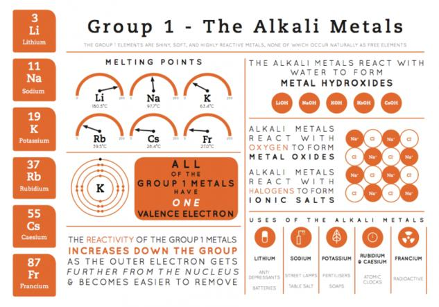 Group 1 Elements - Element Infographics
