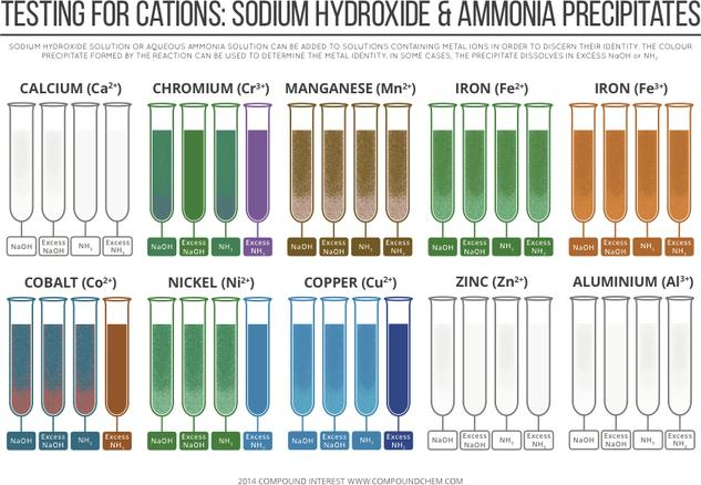 Testing for Cations – Sodium Hydroxide & Ammonia Precipitates