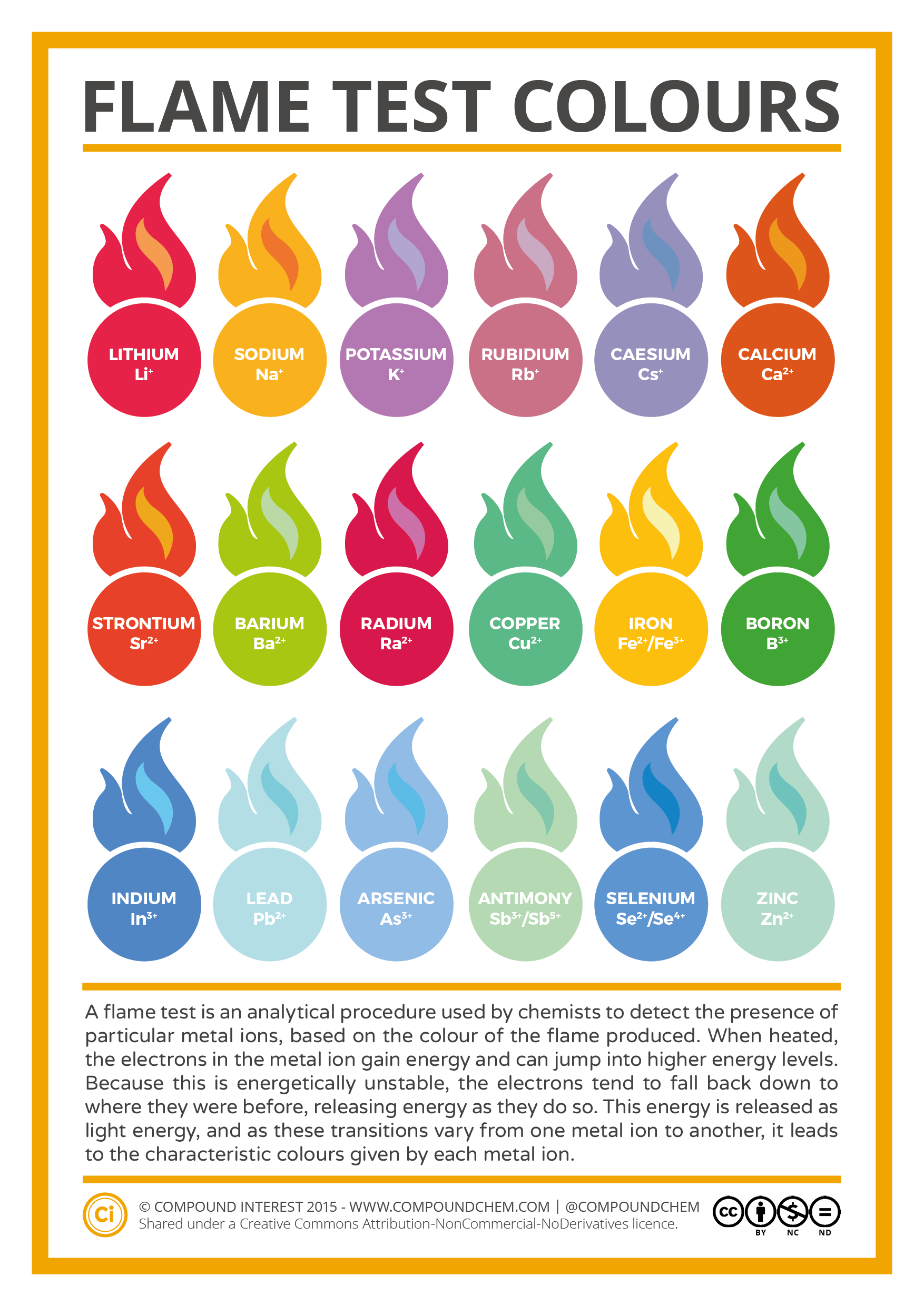 Image result for flame test colors chart