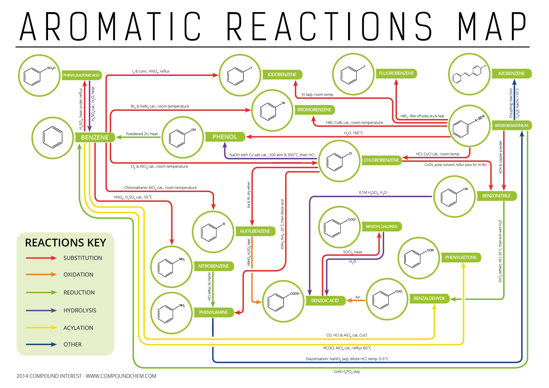 Aromatic Compounds Pdf