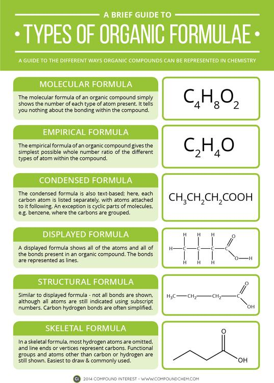 A Brief Guide to Types of Organic Chemistry Formulae