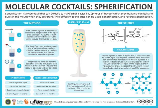 The Chemistry of Cocktail Spherification - Science Hits the Bar