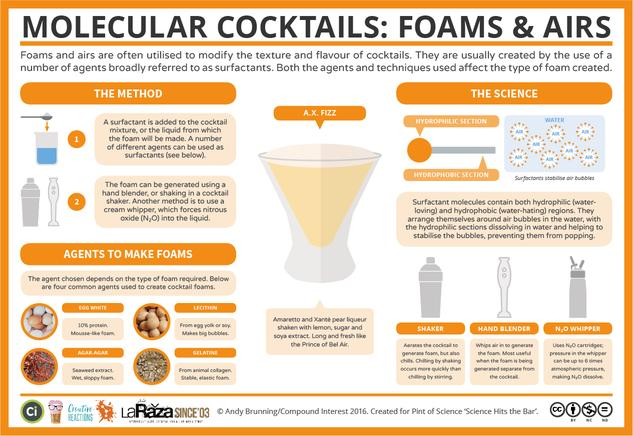The Chemistry of Cocktail Foams