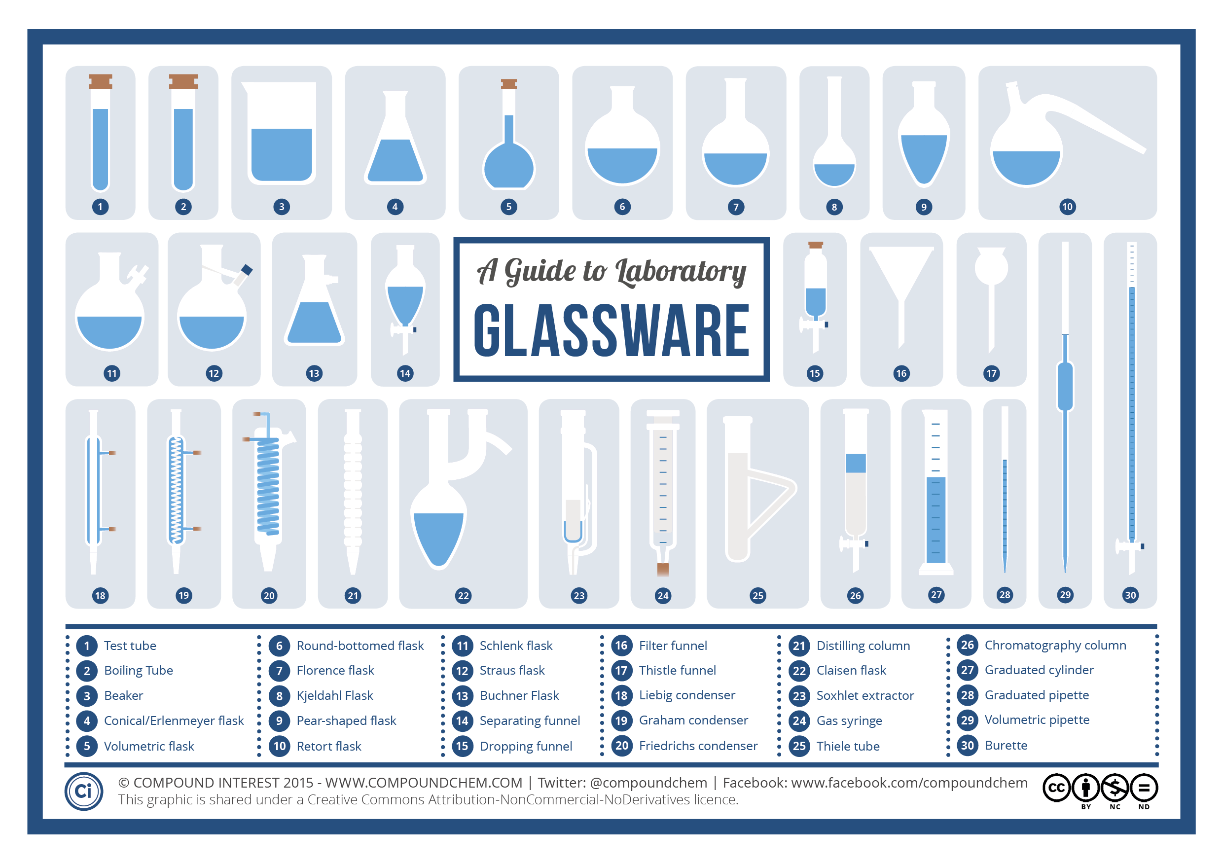A Visual Guide to Chemistry Glassware