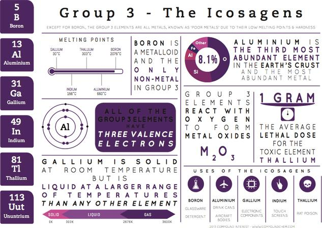 Group 3 Elements - Element Infographics