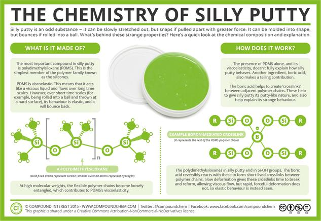 The Chemistry of Silly Putty