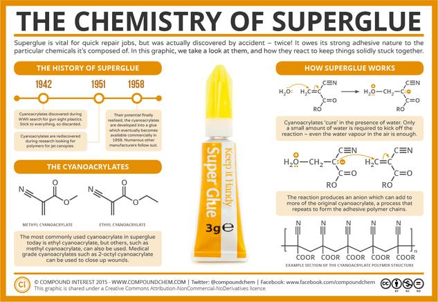 The Chemistry of Superglue
