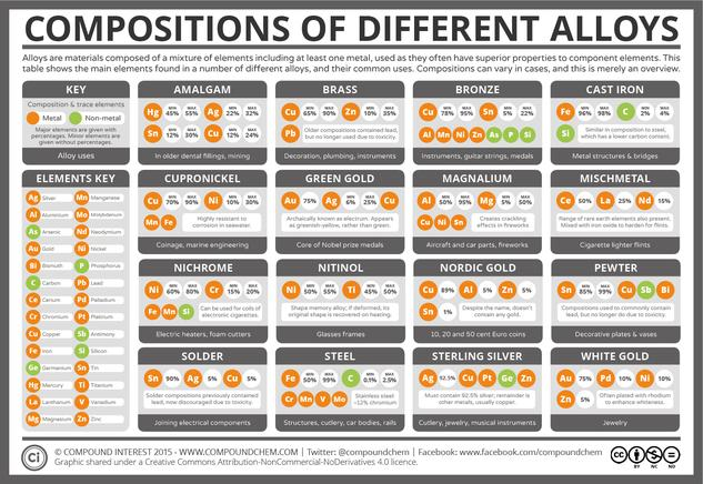 The Elemental Compositions of Metal Alloys