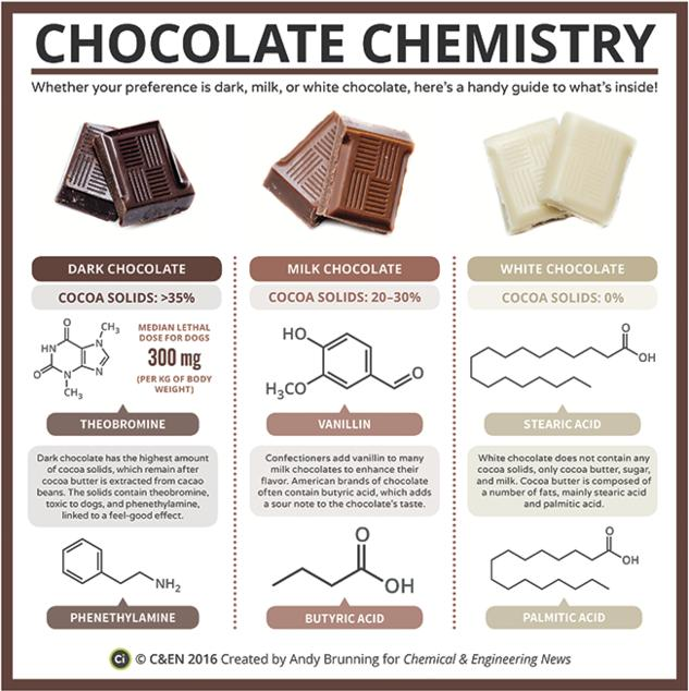 The Chemistry of Dark, Milk & White Chocolate