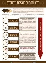 The Polymorphs of Chocolate