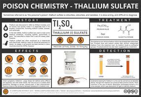 Thallium, 'The Poisoner's Poison'