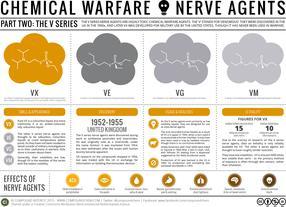 Chemical Warfare & Nerve Agents