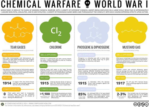 Poison Gases in World War 1