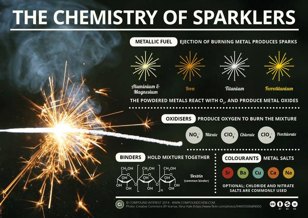 The Chemistry of Sparklers