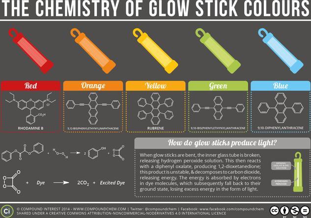 The Chemistry of Glow Sticks