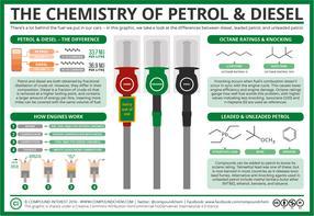 The Chemistry of Petrol & The Tetraethyl Lead Story