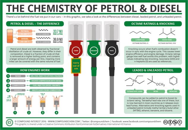 The Chemistry of Petrol & The Tetraethyl Lead Story