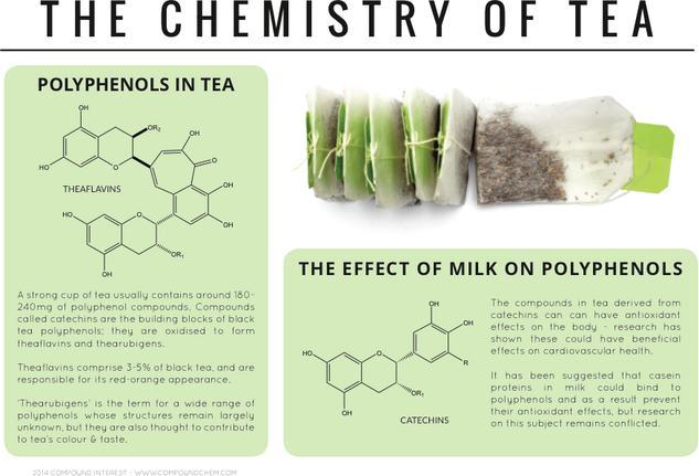 Polyphenols & Antioxidants – The Chemistry of Tea