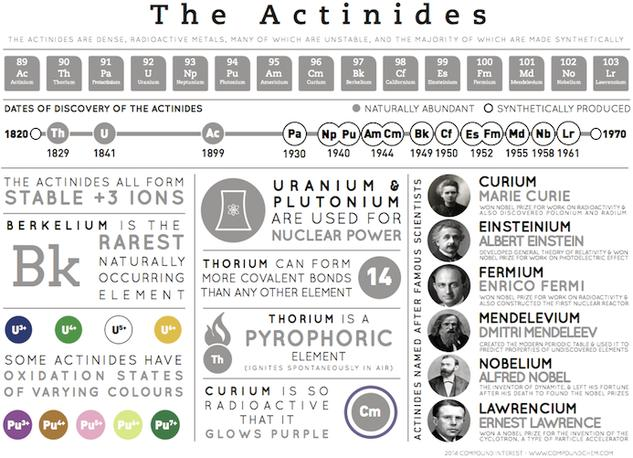 The Actinides - Element Infographics