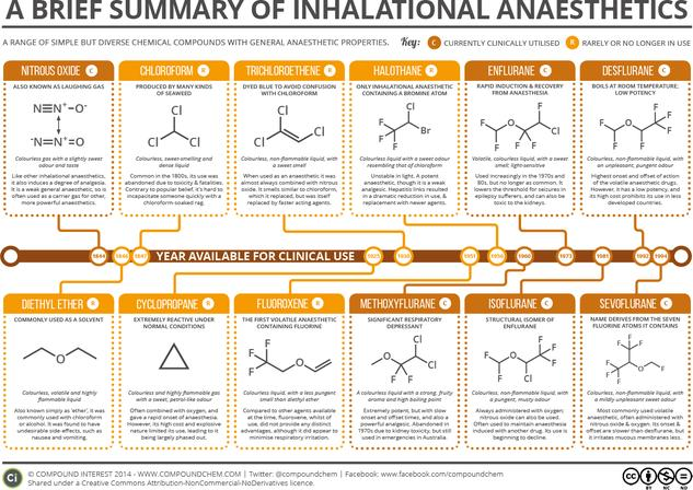 A Brief Summary of Inhalational Anaesthetics
