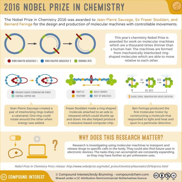 The 2016 Nobel Prize in Chemistry: Molecular Machines