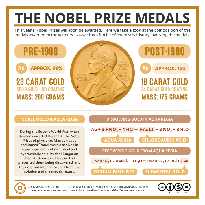 The Nobel Prize Medals (and How to Make Them Disappear)