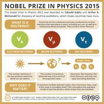 Nobel Prize in Physics 2015