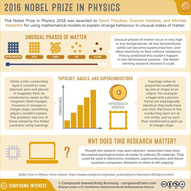Nobel Prize in Physics 2016