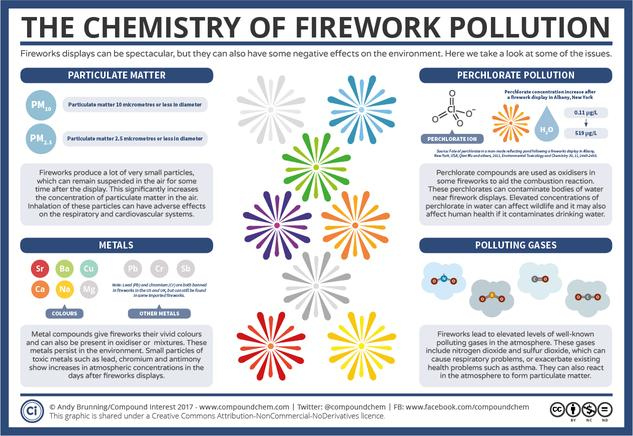 The Dark Side of Fireworks – The Chemistry of their Environmental Effects