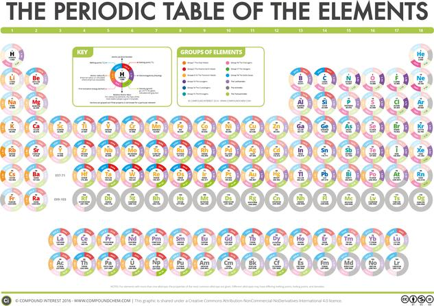 The Compound Interest Periodic Table of Data – New Elements Update!