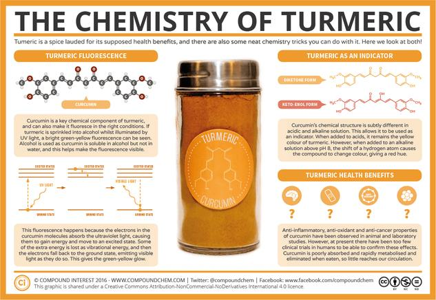 The Chemistry of Turmeric – Fluorescence, Indicator, and Health Effects