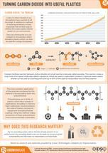 RealTimeChem Week: Turning Carbon Dioxide into Useful Plastics