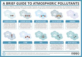 A Brief Guide to Atmospheric Pollutants