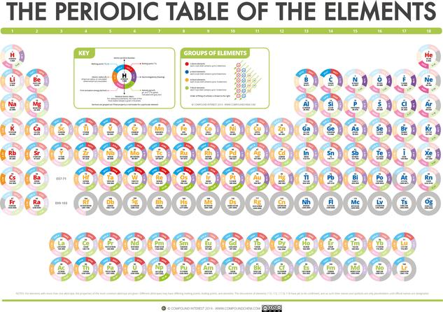 The Periodic Table of Data