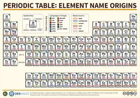 The Periodic Table of Element Name Origins