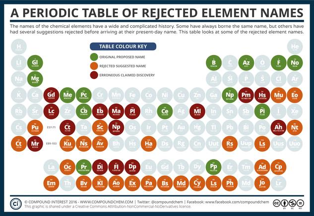 The Periodic Table of Rejected Element Names